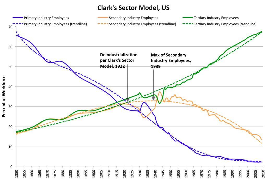 Chart: Clark's Sector Model, US