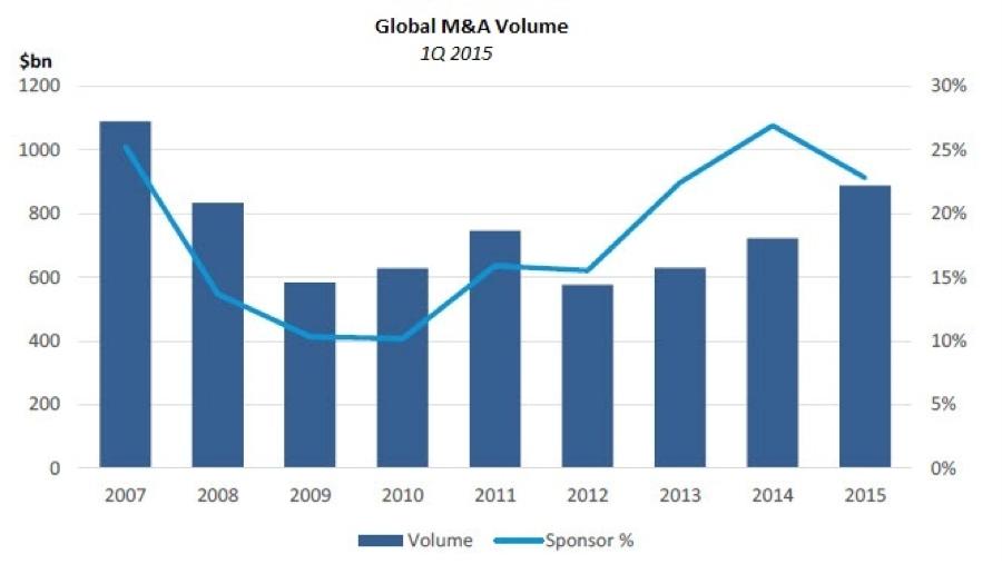 Chart: Global M&A Volume: 1Q 2015